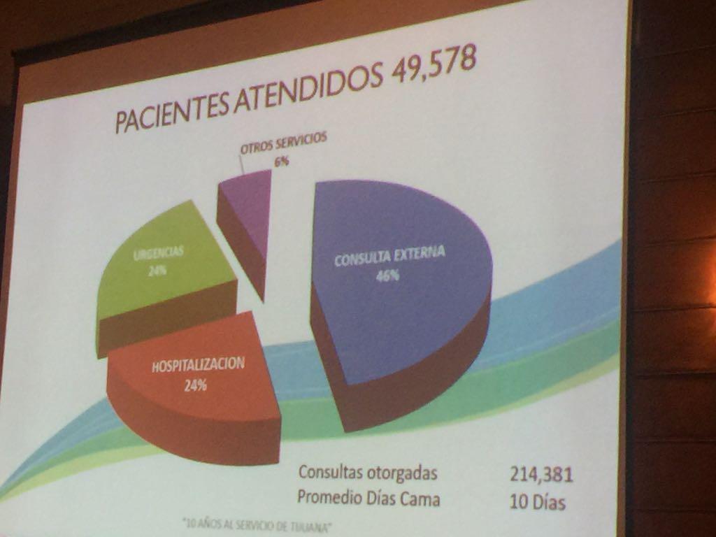 Destacan labor del Hospital de Salud Mental de Tijuana