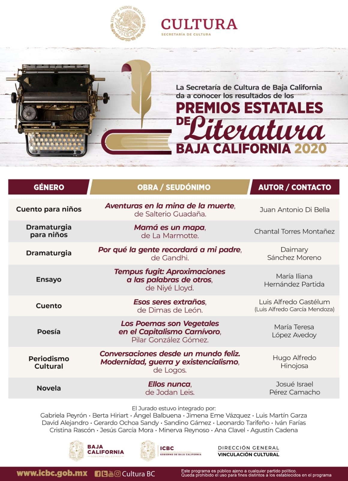 Anuncia ganadores de  Premio Estatales de Literatura 2020
